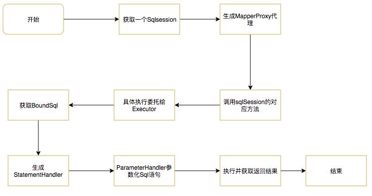 MyBatis 版本升级引发的线上告警回顾及原理分析