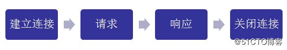 Netty网络编程实战 - 手写同时兼容SSL、支持压缩和解压缩、报文格式自定义的Http监听器