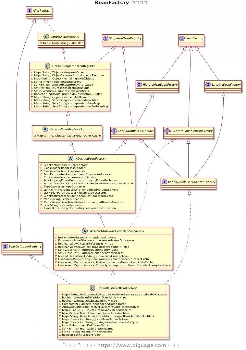 深入剖析 Spring 核心数据结构:BeanFactory