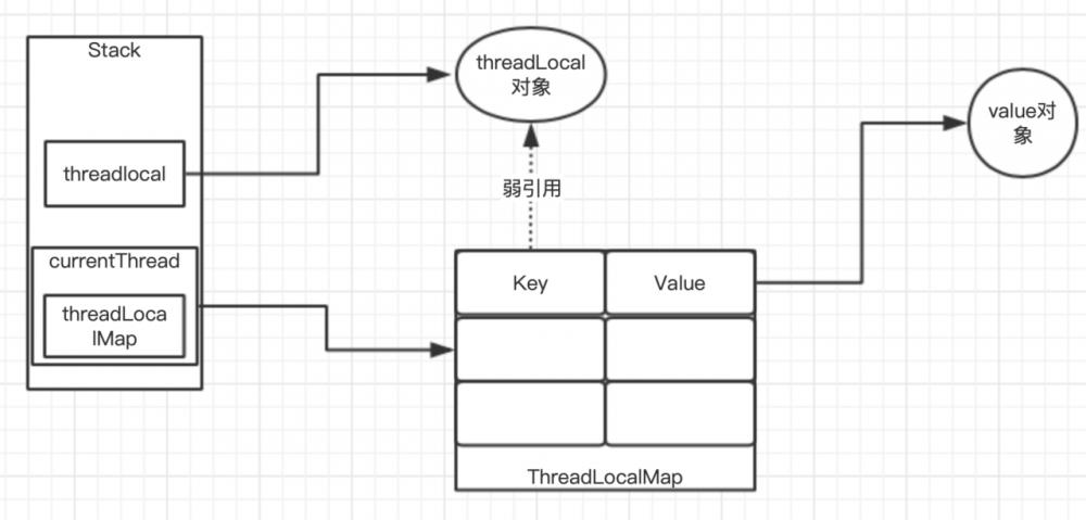 ThreadLocal源码分析