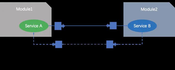 一起玩转微服务(4)——如何实施微服务
