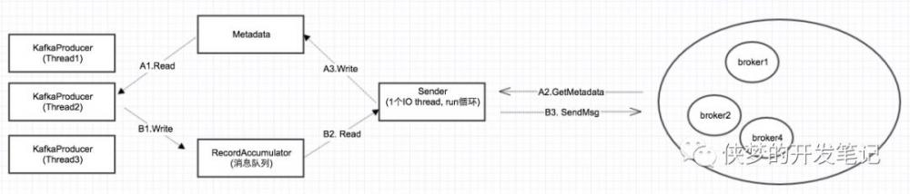 一次容器化springboot程序OOM问题探险