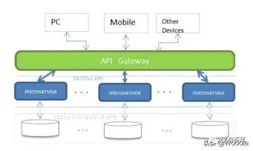 微服务架构下,解决数据库跨库查询的一些思路