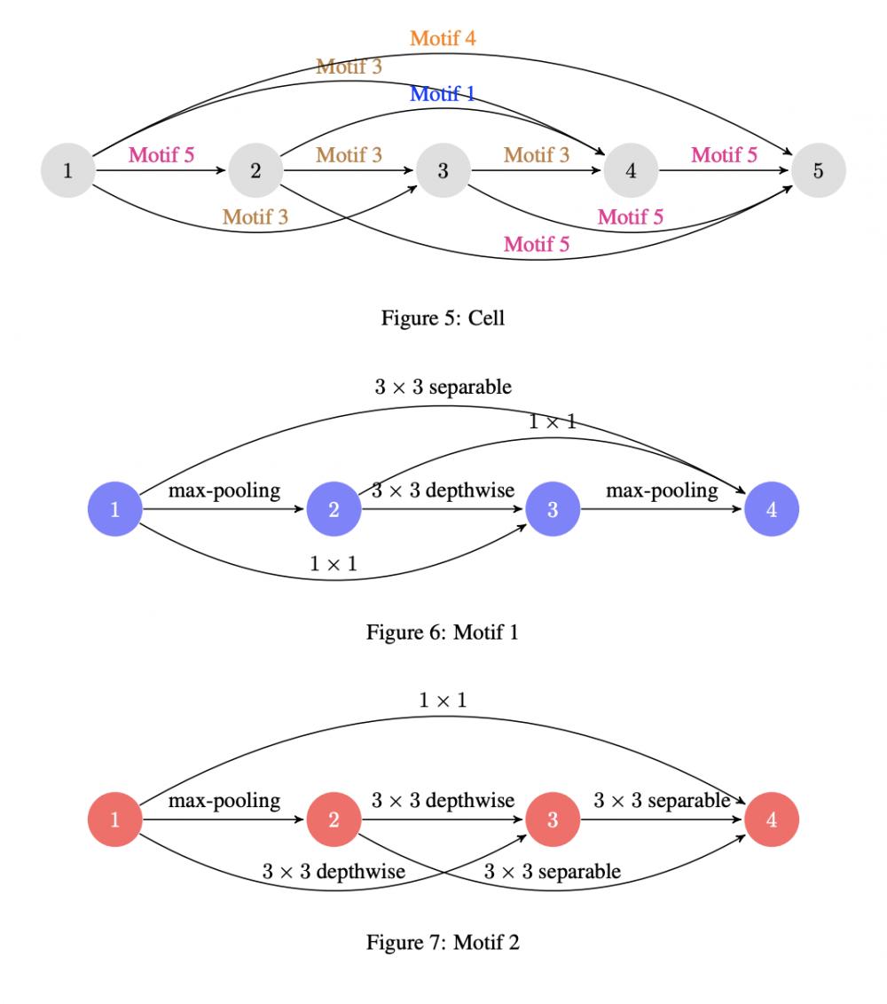 基于层级表达的高效网络搜索方法 | ICLR 2018
