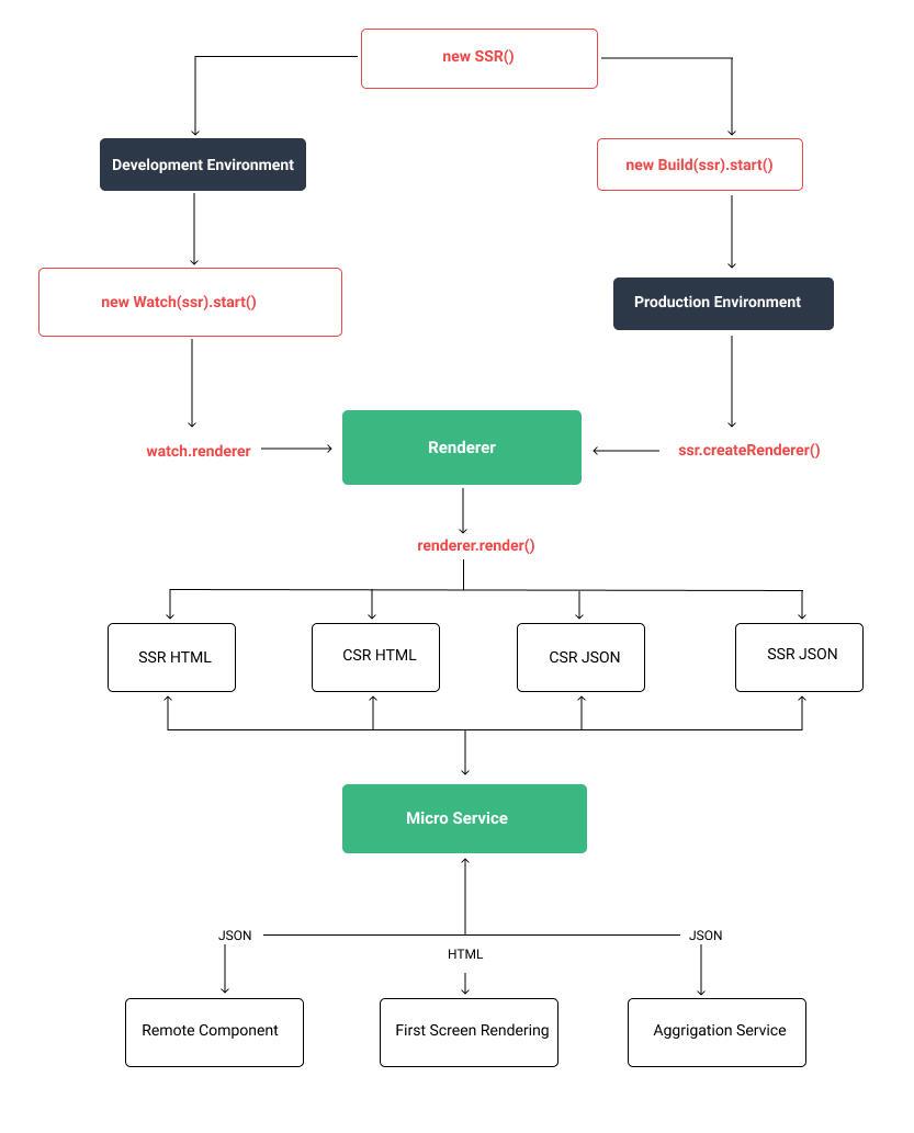 带你了解基于 Vue 的微服务解决方案 Genesis