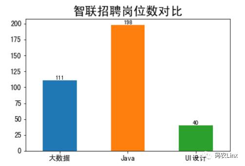 海南IT互联网招聘数据简单分析