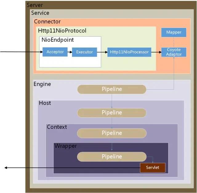 Servlet3 异步原理与实践