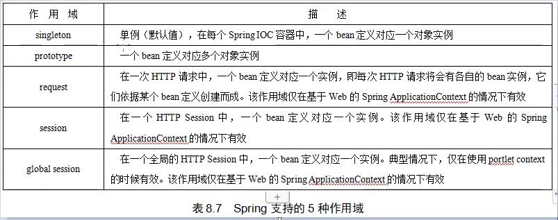 Spring7——开发基于注解形式的spring