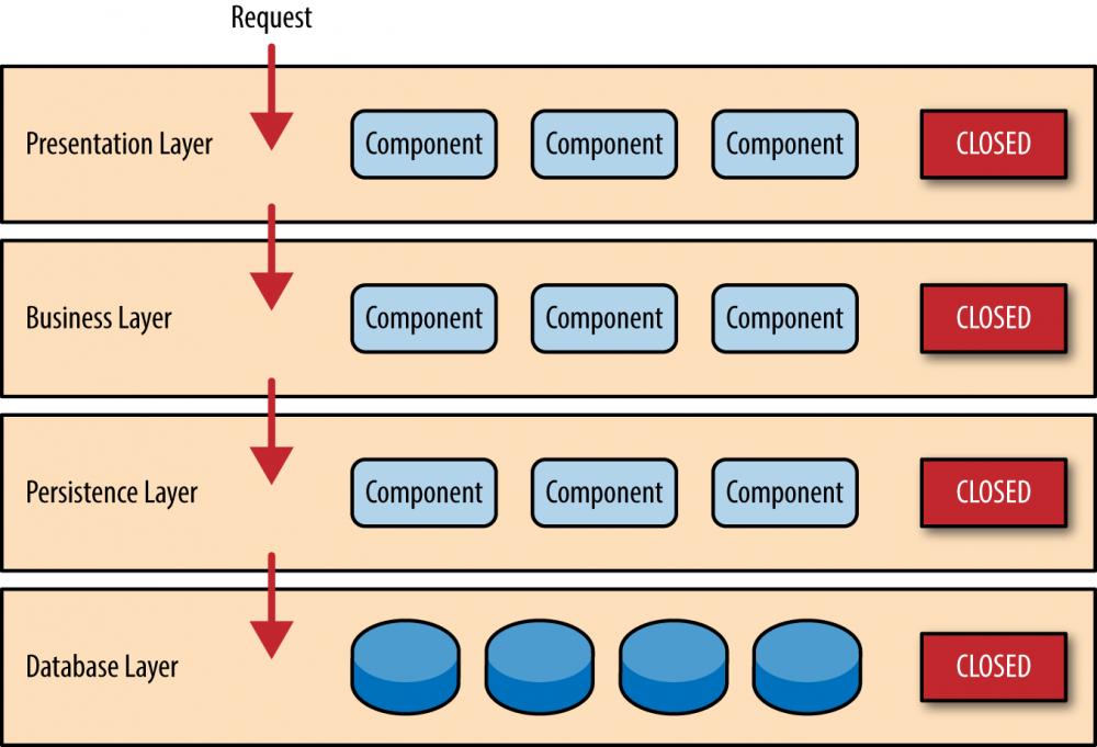 架构的设计模式:层次架构