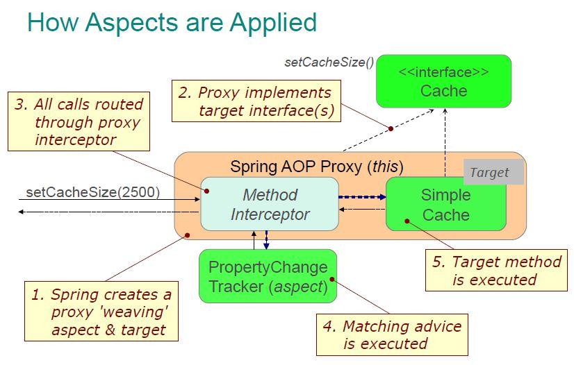 Spring AOP 处理流程概述