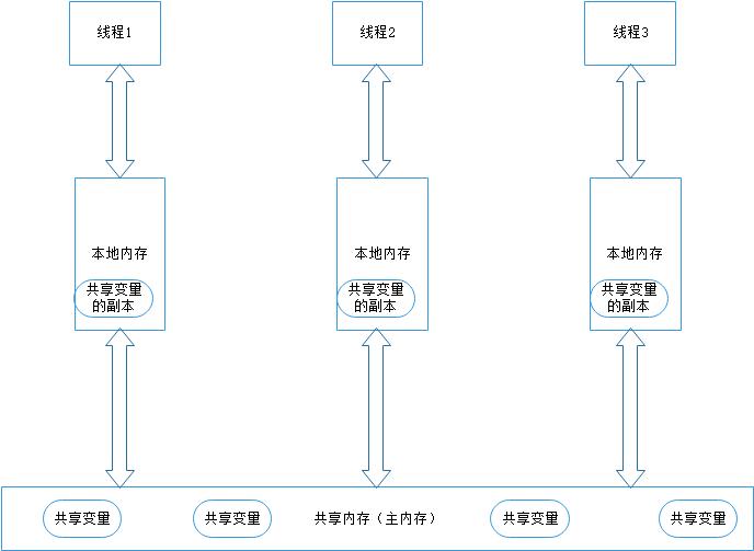 Java多线程之内存模型