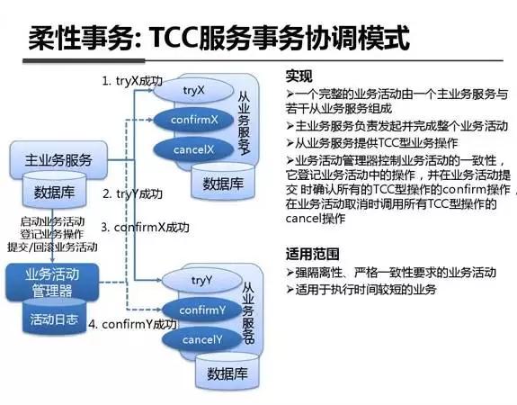 图解支付宝钱包技术架构