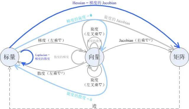 化繁为简,一张图看懂梯度、散度、旋度、Jacobian、Hessian和Laplacian