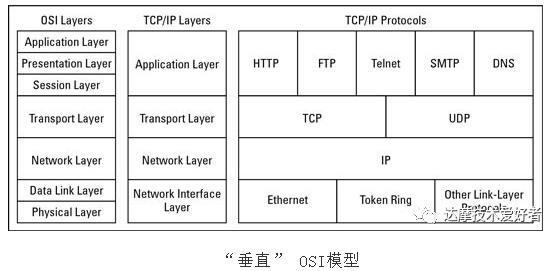 DARMACash匿名公链技术(二):区块网络的核心框架LIBP2P