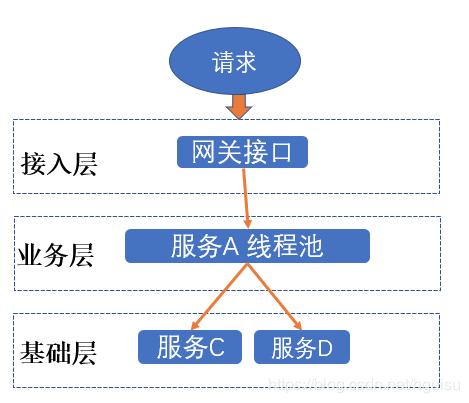 架构设计(13)--分布式链路跟踪:skywalking原理和实践