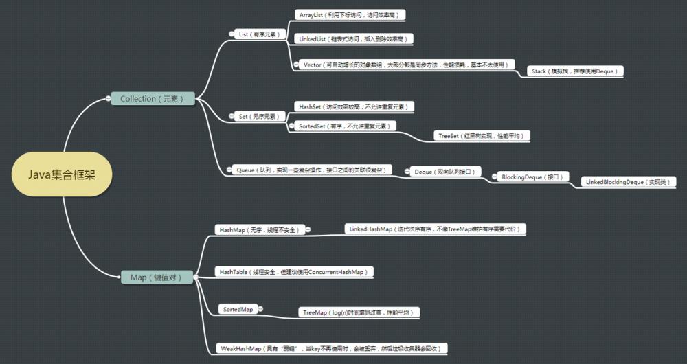 Java并发编程学习系列二:集合不安全