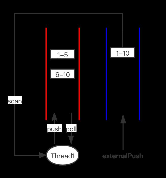 Java ForkJoin 框架的设计与实现