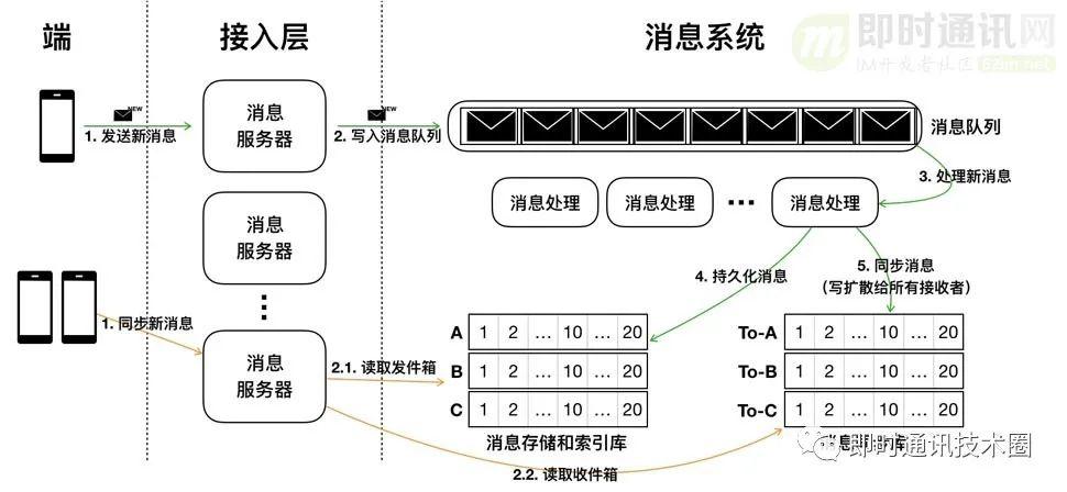 IM开发快速入门(一):什么是IM系统?
