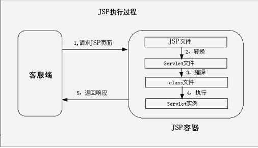 【023】JavaWeb面试题(四):JSP