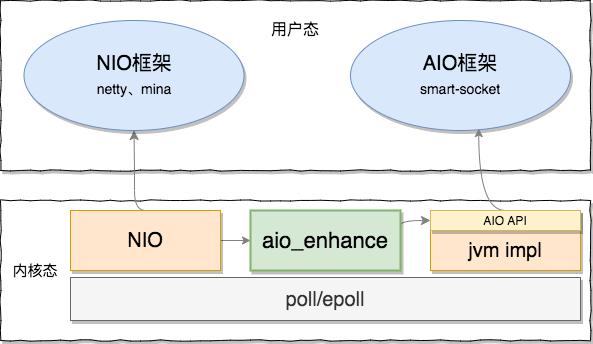 aio-enhance v1.0.1 发布,Java AIO 内核增强类库