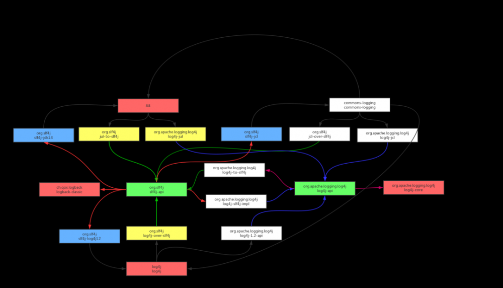 Java各类日志组件分析汇总