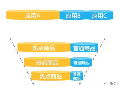 阿里面向分布式服务架构的流量控制组件开源了