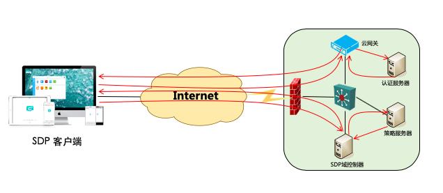 【牛人访谈】SDP在组网中的实践
