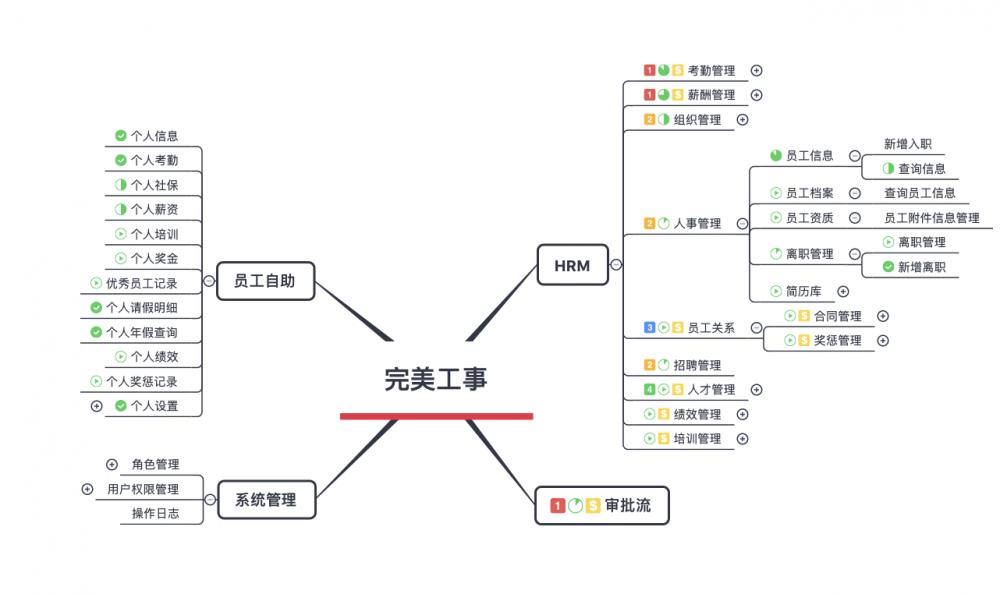 B端产品,如何梳理符合业务的架构