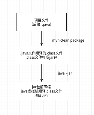 SpringBoot项目jar包运行