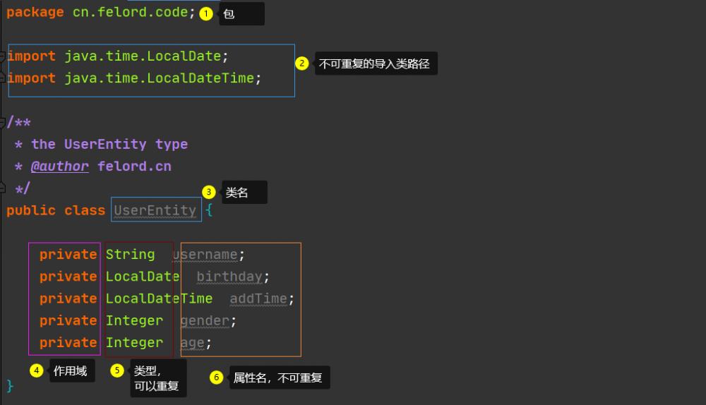 这就是Java代码生成器的制作流程