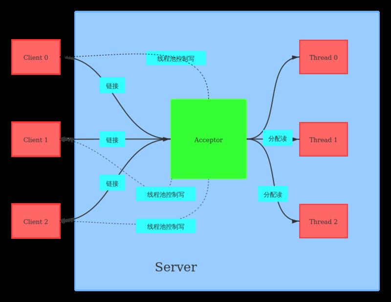 从linux内核理解Java怎样实现Socket通信