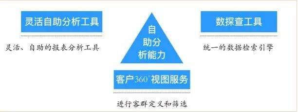 银行大数据平台技术架构设计实践与应用