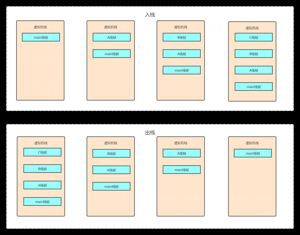 深入探究JVM之内存结构及字符串常量池