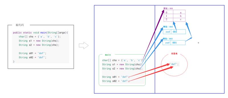 JavaSE第08篇:API之String、StringBuilder