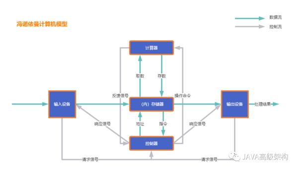 java架构之路(多线程)JMM和volatile关键字