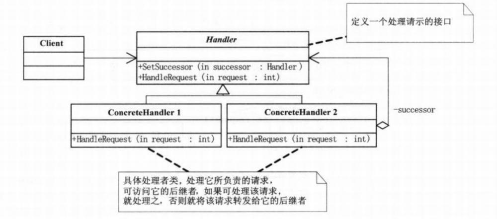 基础设计模式-03 从过滤器(Filter)校验链学习职责链模式