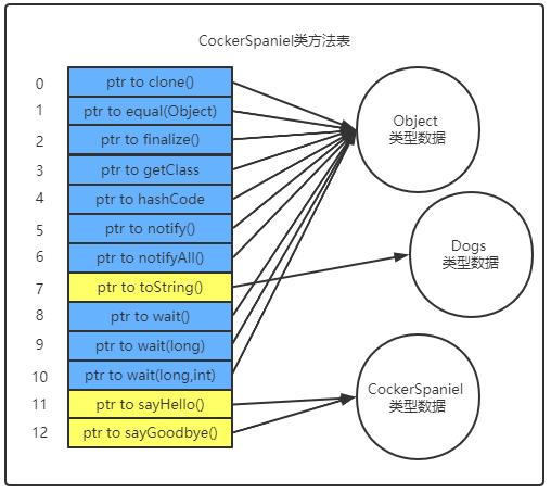 深入Java虚拟机(四)连接模型