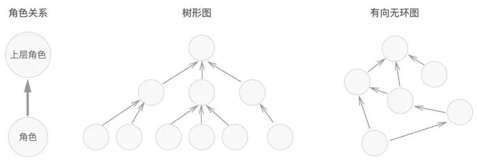 如何设计一个通用的权限管理系统