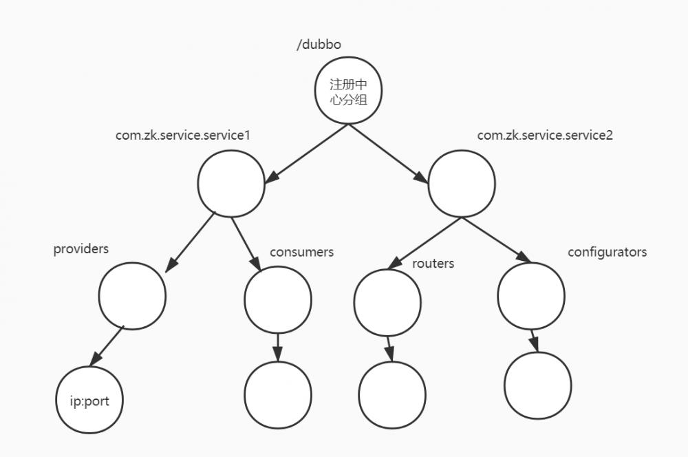 二、Apache Dubbo学习整理---注册中心(1)