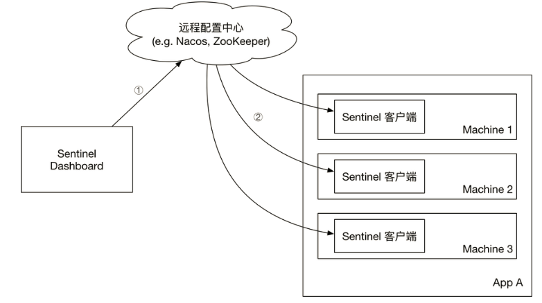 Spring Cloud Alibaba系列(六)sentinel的实际应用