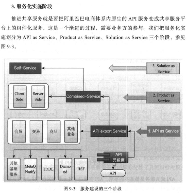 读书笔记:《企业IT架构转型之道-阿里巴巴中台战略思想与架构实战》