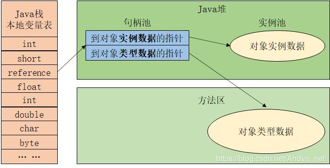 JVM—Java对象是如何创建、存储和访问的?