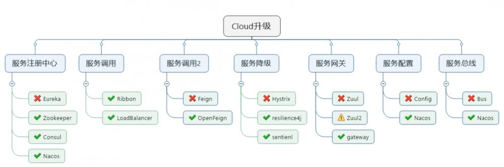 SpringCloud组件的停更和替换说明