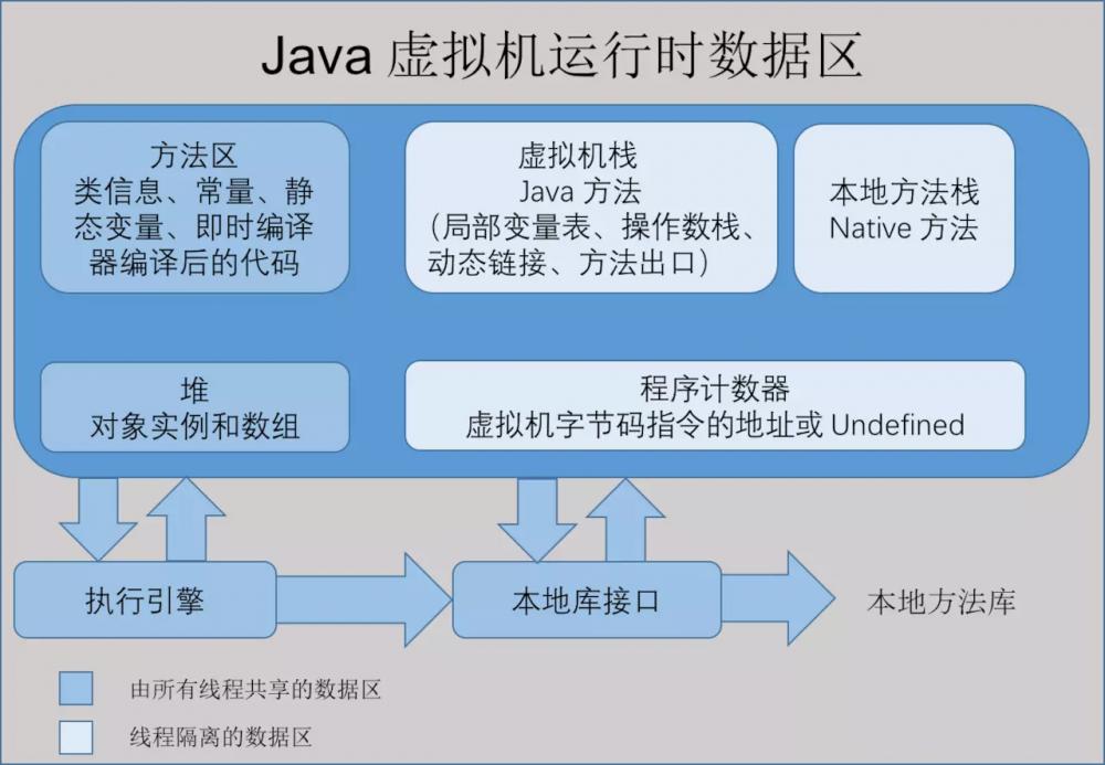 Java面试宝典2020系列 JVM篇(一)