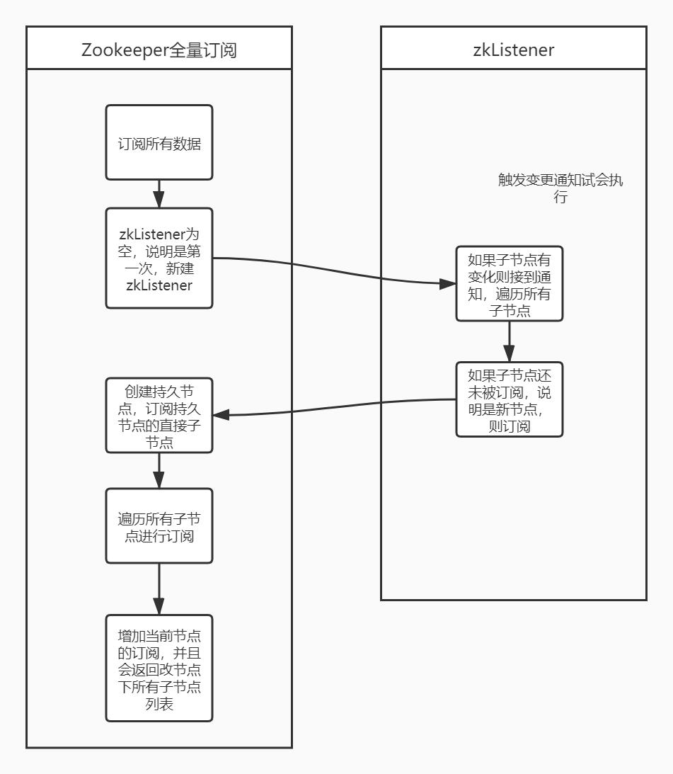三、Apache Dubbo学习整理---注册中心(2)
