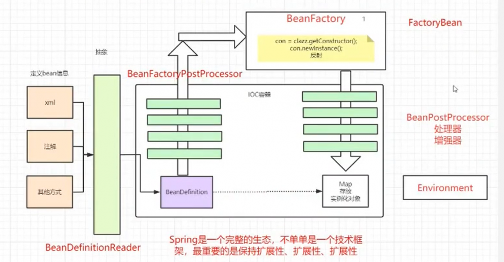 从Spring启动过程来理解IoC、AOP和bean的生命周期