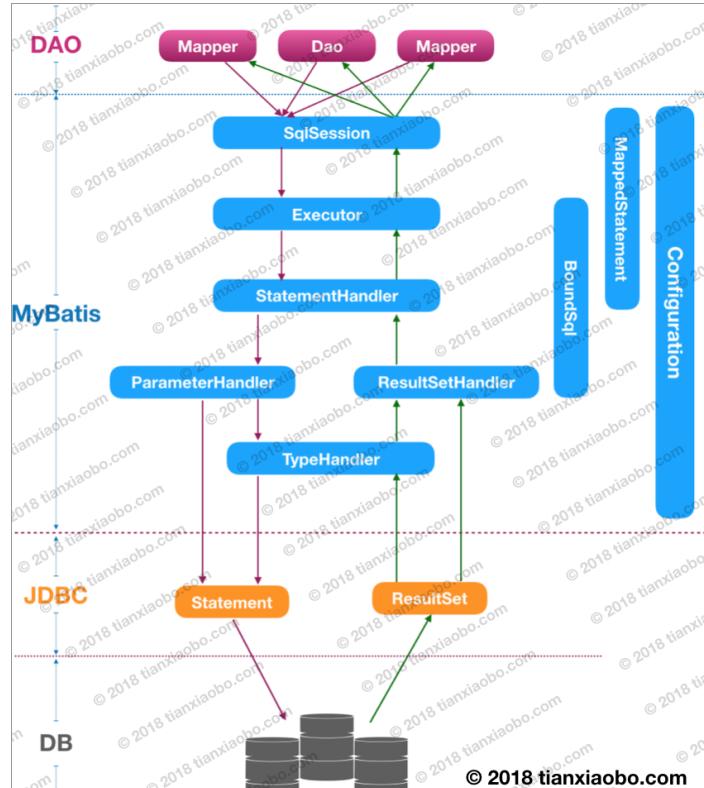 MyBatis源码学习(一)