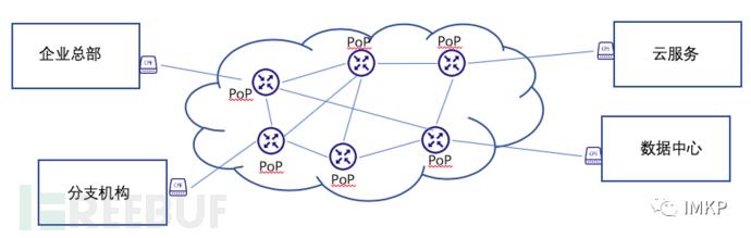 用SASE加速零信任网络交付