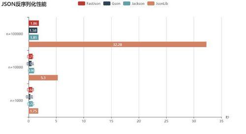 Java常用的几个Json库,性能强势对比!