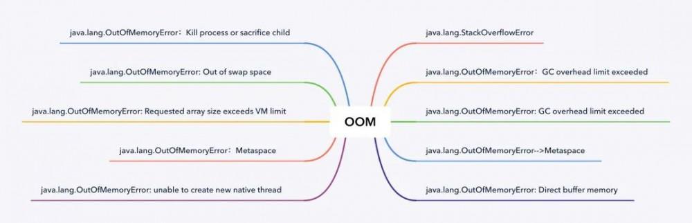 教你写Bug,常见的 OOM 异常分析